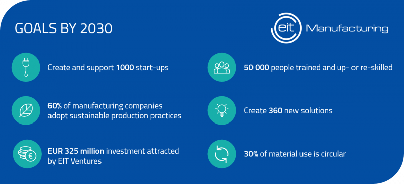 EIT Manufacturing infographic