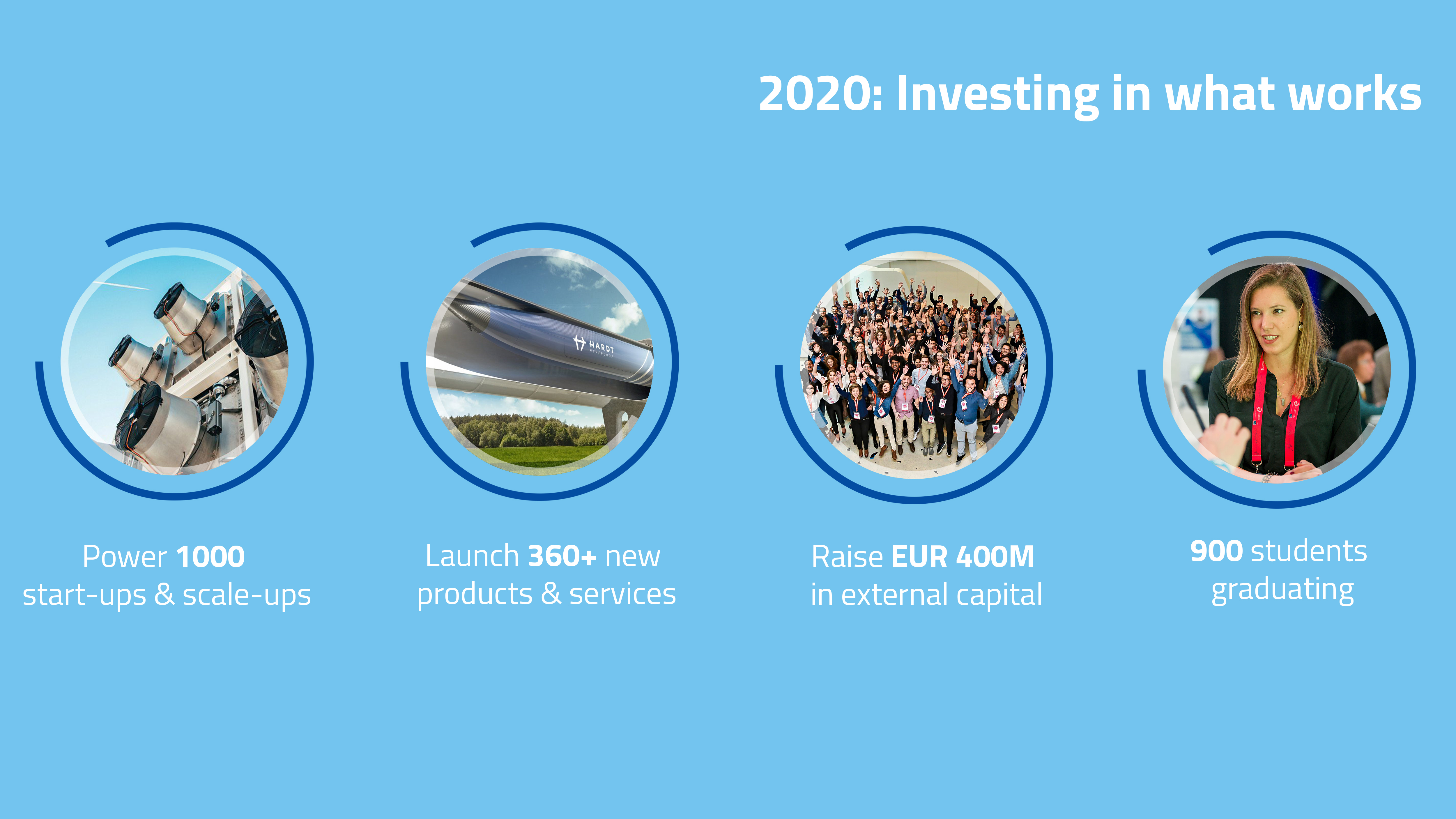 Top European Events May 2020.Eit Scales Up Support For Innovators Across Europe In 2020 Eit