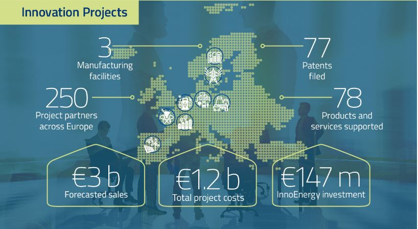 since 2011, the investment round has successfully supported projects to  raise €1 2 billion (bn), with eit innoenergy investing €147 million and the