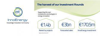 EIT InnoEnergy investment round