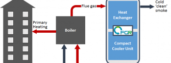 Flue Gas Recovery Sweden start-up supported by EITInnoEnergy