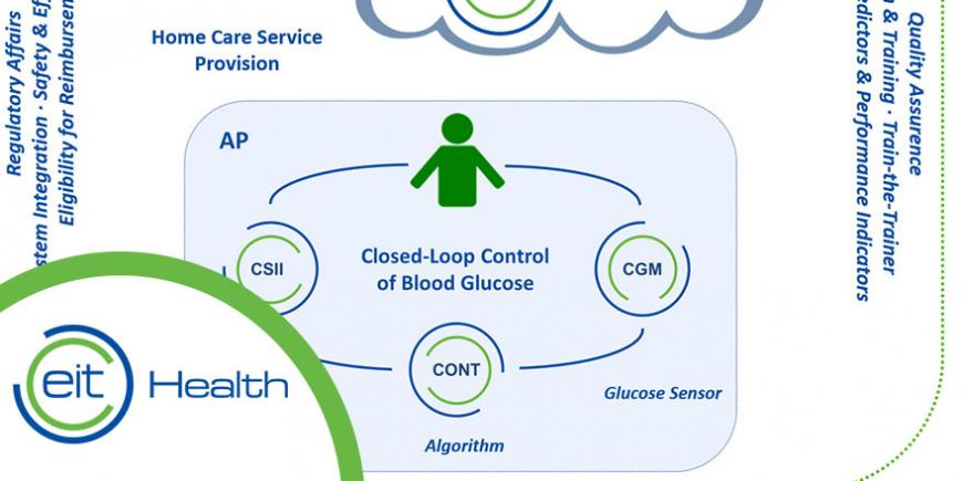 EIT Health CLOSE artificial pancreas