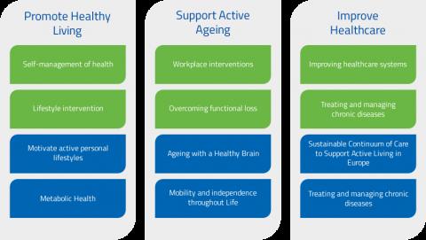 EIT Health | European Institute of Innovation & Technology (EIT)