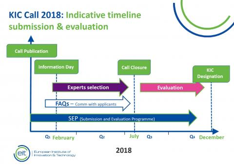 EIT Call for KICs 2018 timeline