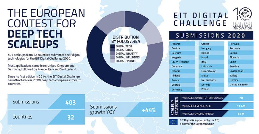 EIT Digital Challenge 2020 submissions