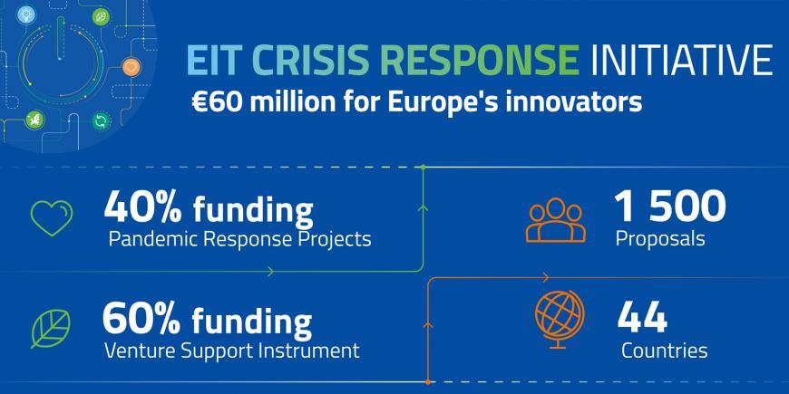 EIT Crisis Response Initiative