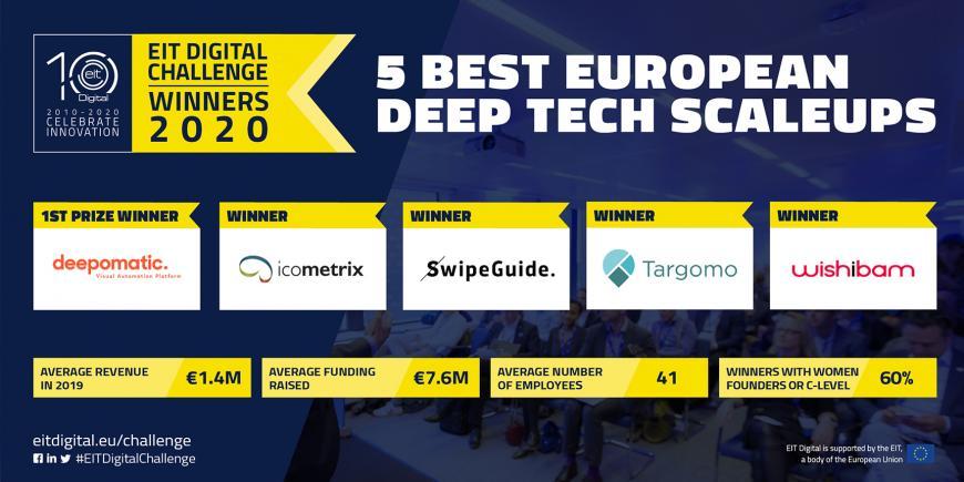 EIT Digital Challenge awards the 5 best European digital deep-tech scale-ups of 2020