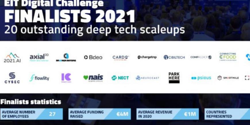 EIT Digital Challenge Final 2021