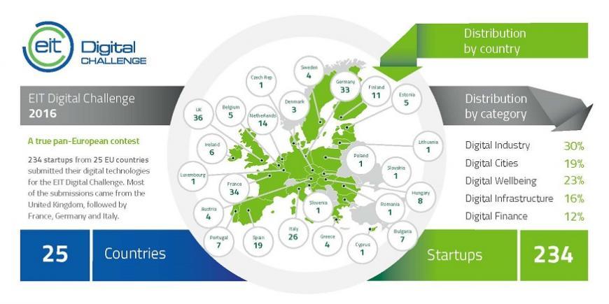 Európa egyik legrangosabb startup versenye, az EIT Digital Challenge