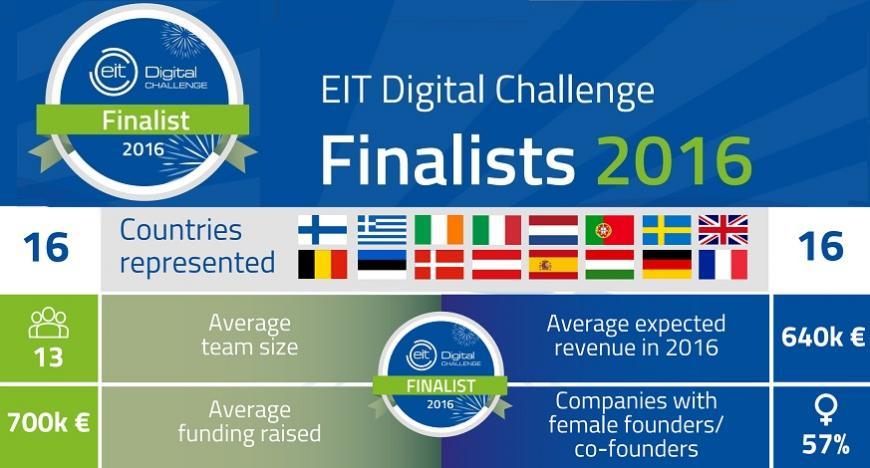 EIT Digital Challenge finalists 2016