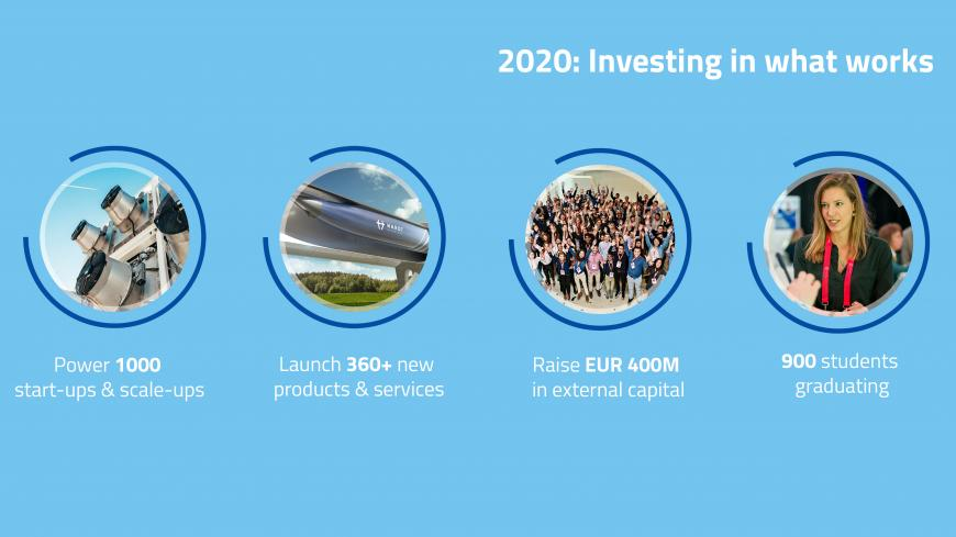 EIT scales-up support for innovators across Europe in 2020