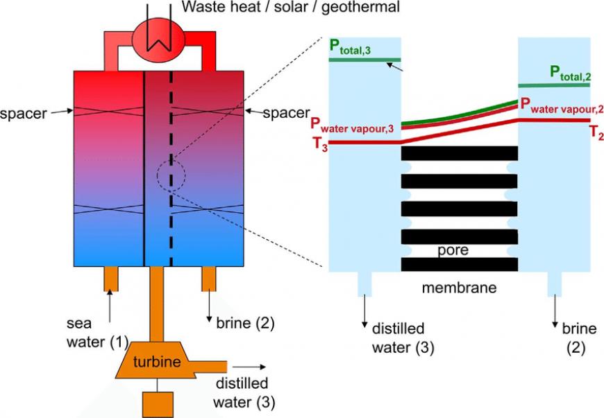 Mempower EIT Climate-KIC