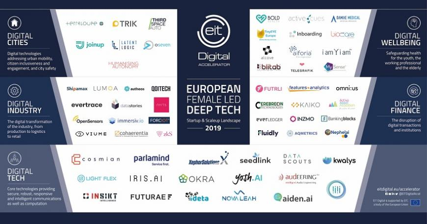 EIT Digital gives visibility to female-led deep-tech ventures